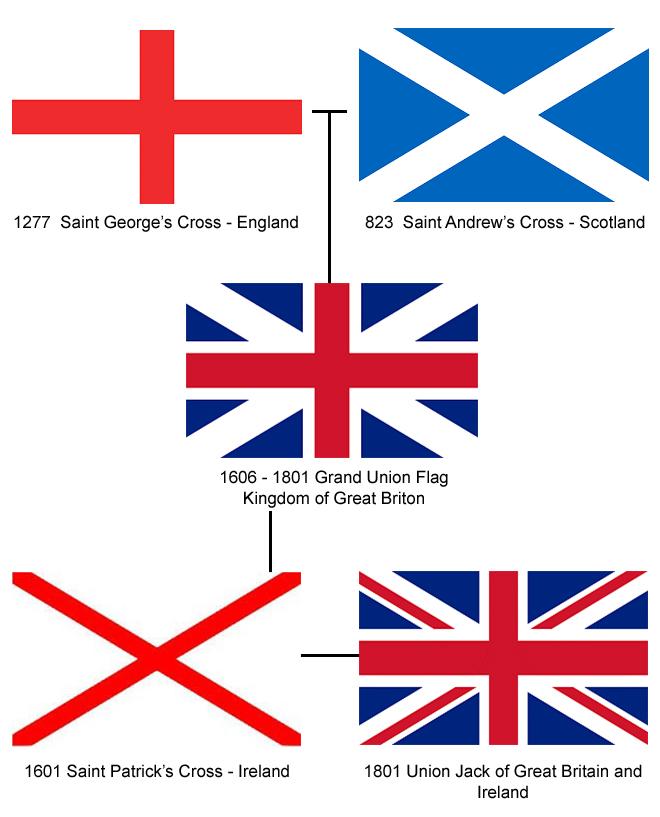 history_of_union_jack