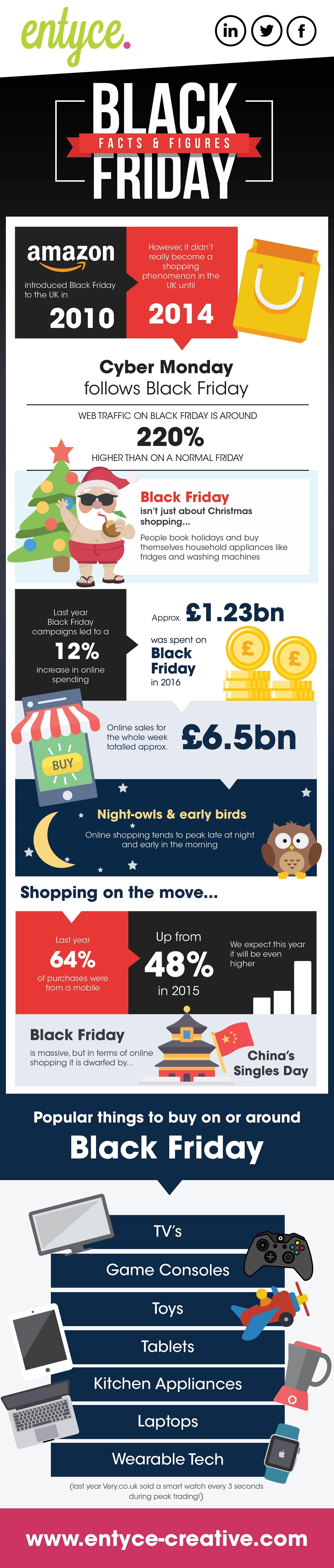 Impact of Black Friday